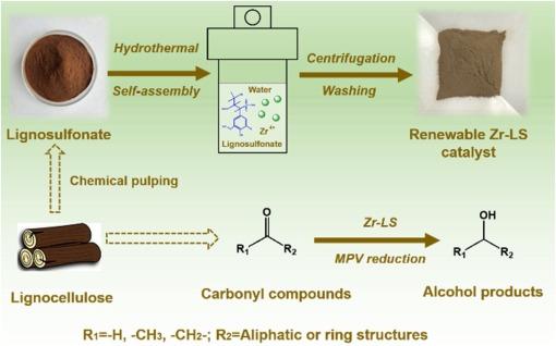 Zirconium–lignosulfonate polyphenolic polymer for highly