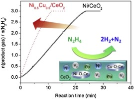 Noble-metal-free NiCu/CeO2 catalysts for H2 generation from hydrous