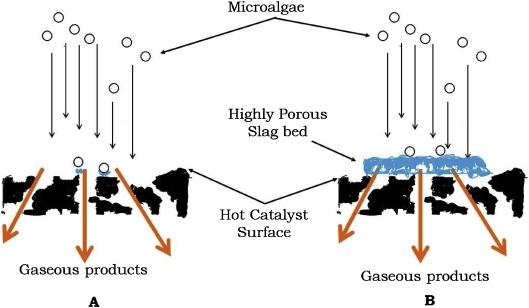 Catalytic reactive flash volatilisation of microalgae to produce