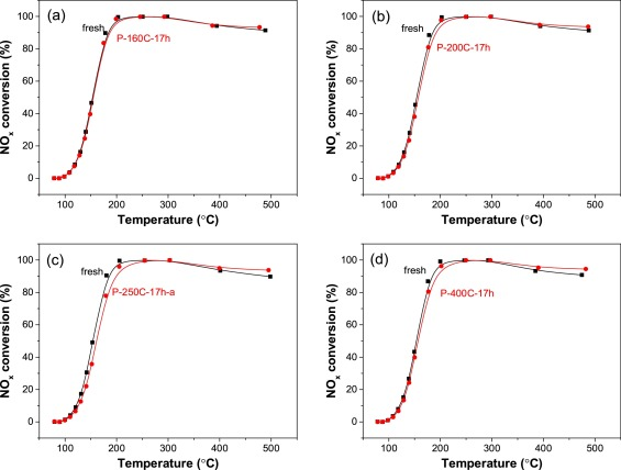 Deactivation of Cu-SSZ-13 SCR catalysts by vapor-phase phosphorus