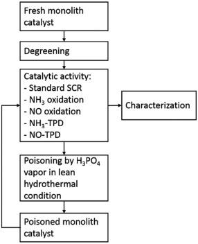 Deactivation of Cu-SSZ-13 SCR catalysts by vapor-phase phosphorus