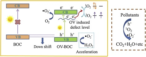 A special synthesis of BiOCl photocatalyst for efficient