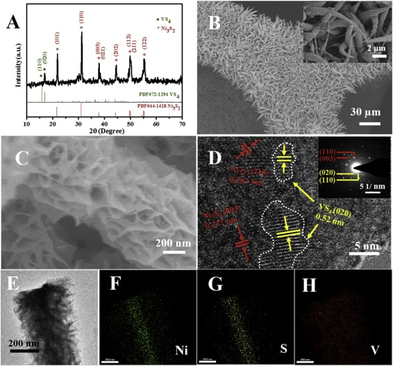 Formation of hierarchical Ni3S2 nanohorn arrays driven by in-situ