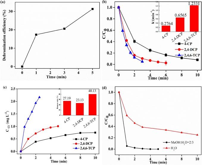 Rapid removal of tetrabromobisphenol A byα-Fe2O3-x@Graphene