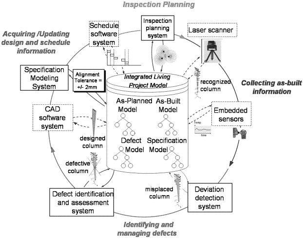 A formalism for utilization of sensor systems and integrated