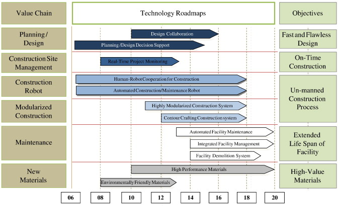 total technology roadmap at the macro level12 grouped themes for interpretation of the references to colour in this figure legendthe reader is referred