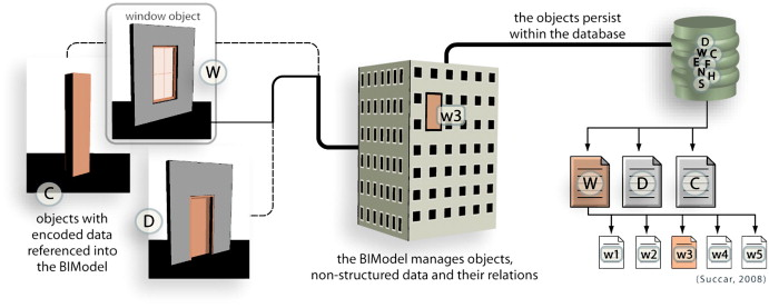 Building Information Modelling Framework A Research And Delivery Foundation For Industry Stakeholders Sciencedirect