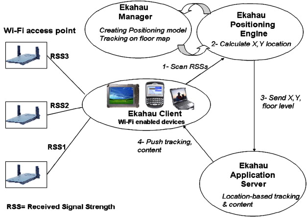 Evaluation of position tracking technologies for user