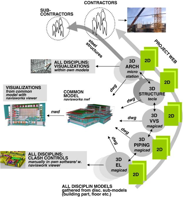 Design team stories: Exploring interdisciplinary use of 3D