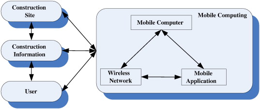 A framework for using mobile computing for information management on construction sites - ScienceDirect