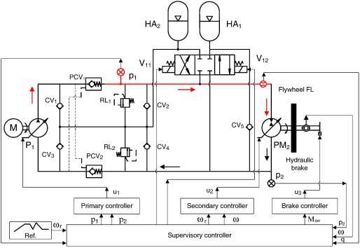 Design and control of a closed-loop hydraulic energy-regenerative ...