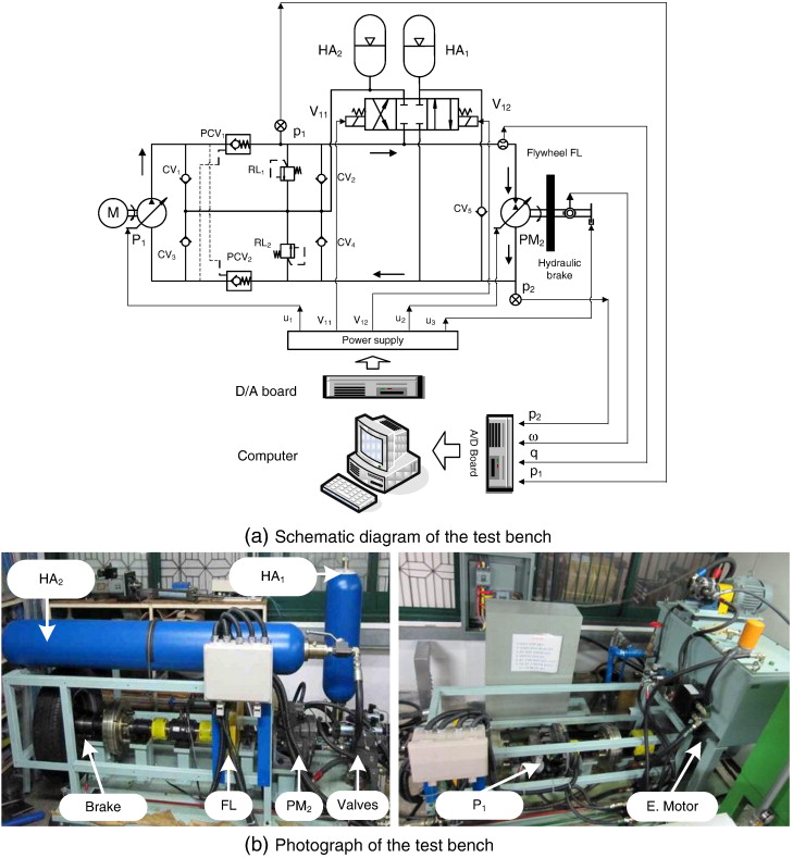 Design and control of a closed-loop hydraulic energy-regenerative system -  ScienceDirect | Hydraulic Test Bench Schematic |  | ScienceDirect.com