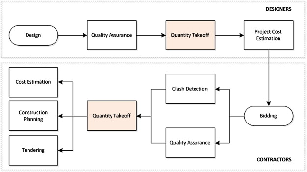 A survey on modeling guidelines for quantity takeoff-oriented BIM