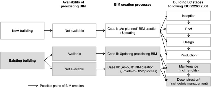 Building Information Modeling Bim For Existing Buildings Literature Review And Future Needs Sciencedirect
