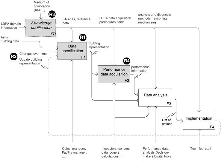 Evaluation of reference modeling for building performance