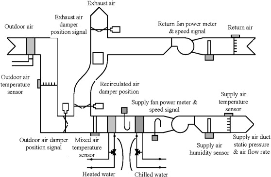Application Of Pattern Matching Method For Detecting Faults In Air Handling Unit System Sciencedirect