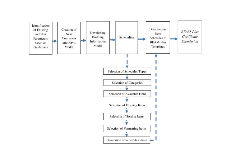 Implementing 'BEAM Plus' for BIM-based sustainability analysis
