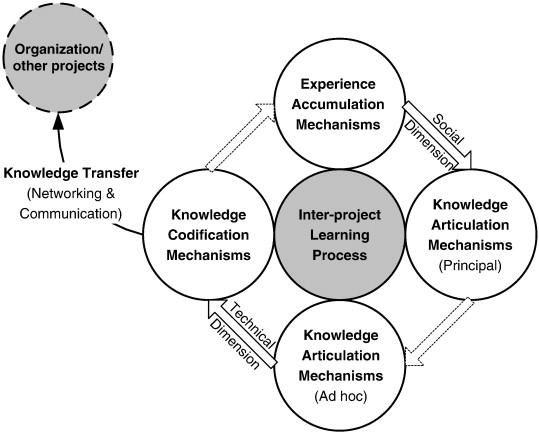 Using PLS-PM to model the process of inter-project learning