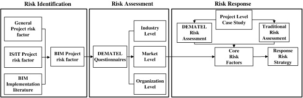 Identifying And Assessing Critical Risk Factors For BIM Projects