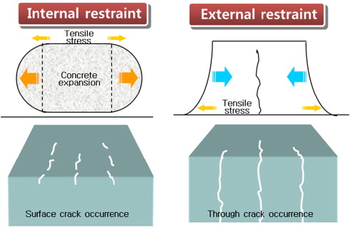 Early-age thermal crack control in concrete