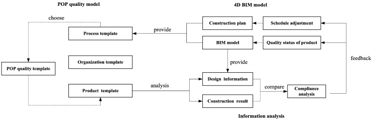 A BIMbased construction quality management model and its – Construction Site Specific Quality Control Plan
