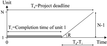 CPM/LOB Scheduling Method for Project Deadline Constraint