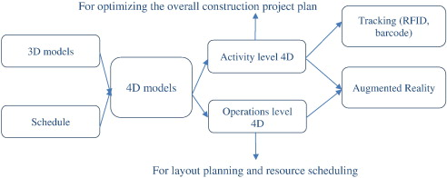 Applicability of 4D modeling for resource allocation in mega