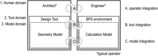 And for performance design operation pdf building simulation