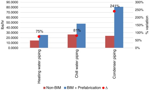 Measuring the impact of BIM on labor productivity in a small