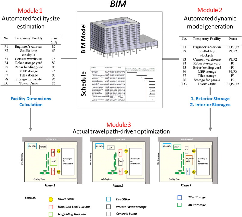 A BIM-based automated site layout planning framework for congested