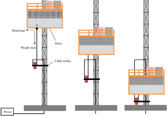 Advanced power supply of construction hoists for supertall