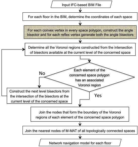 Algorithms for automated generation of navigation models