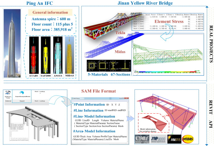 Improving interoperability between architectural and