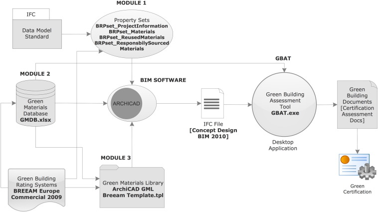 Green Building Assessment Tool Gbat For Integrated Bim Based Design Decisions Sciencedirect