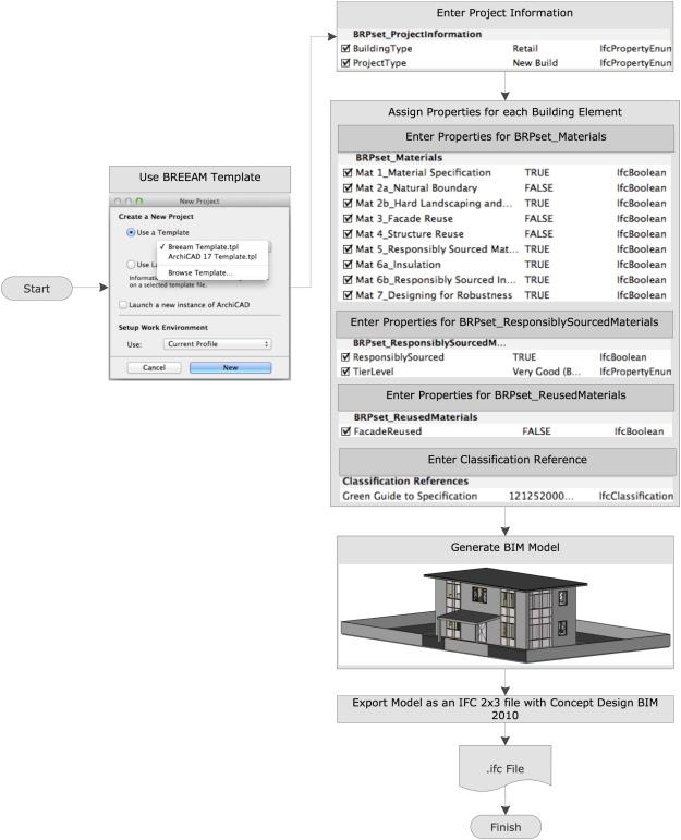Green building assessment tool (GBAT) for integrated BIM-based