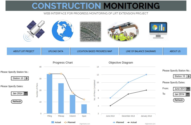 Automated progress monitoring system for linear
