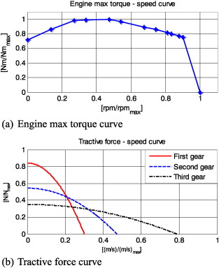 Gear ratio and shift schedule optimization of wheel loader