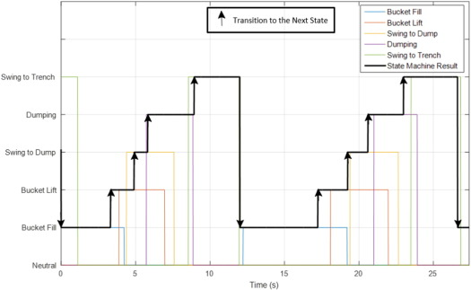 Virtual operator modeling method for excavator trenching - ScienceDirect