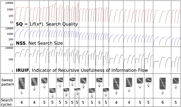 Cyclic overlapping block coordinate search for optimizing