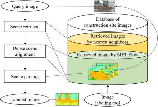 data driven scene parsing method for recognizing construction site