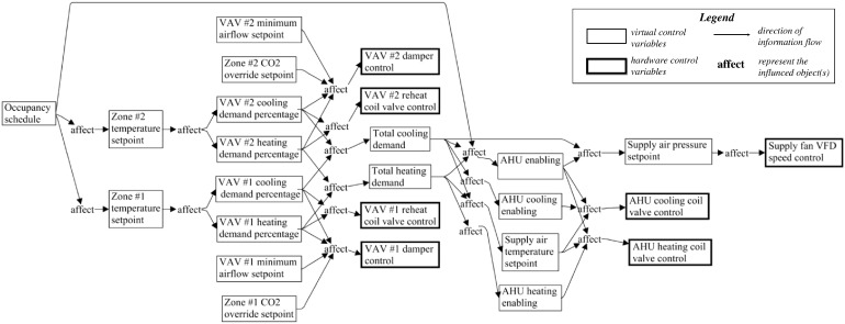 Building HVAC control knowledge data schema – Towards a unified ...