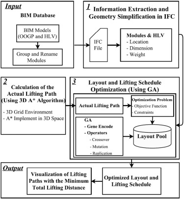 A BIM Based Framework For Lift Planning In Topsides Disassembly Of