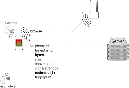 Landscape of connectivity  Measuring and representing
