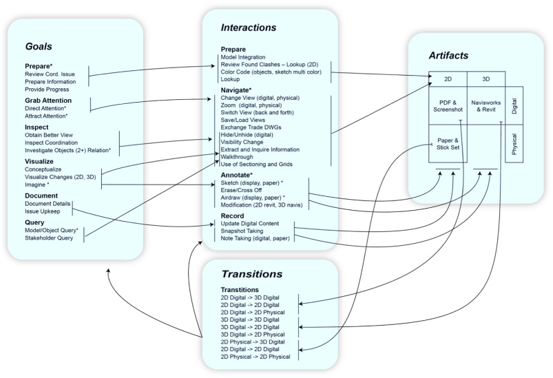 Characterizing interactions with BIM tools and artifacts in