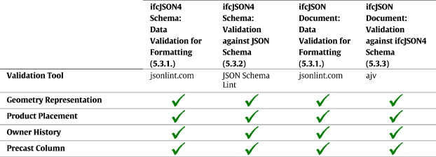 JavaScript Object Notation (JSON) data serialization for IFC