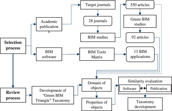 Building Information Modeling Bim For Green Buildings A Critical Review And Future Directions Sciencedirect