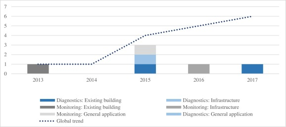 Historic Building Information Modelling: performance
