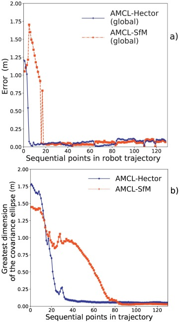 Localisation of a mobile robot for bridge bearing inspection