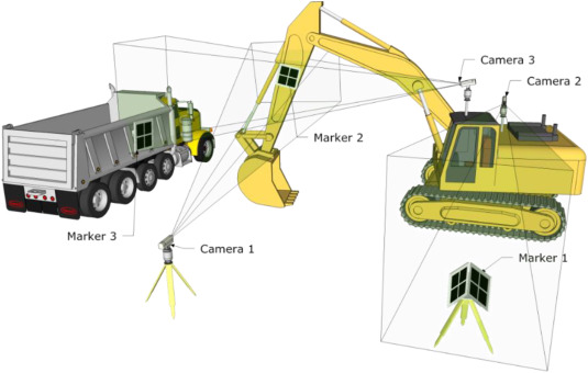 Camera marker networks for articulated machine pose