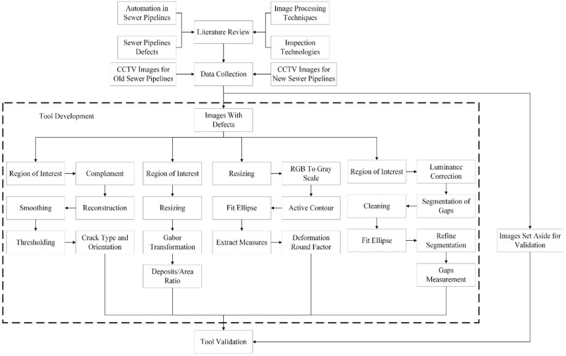 automated defect detection tool for closed circuit television cctv rh sciencedirect com Closed Circuit Television Surveillance Closed Circuit Security Camera Systems